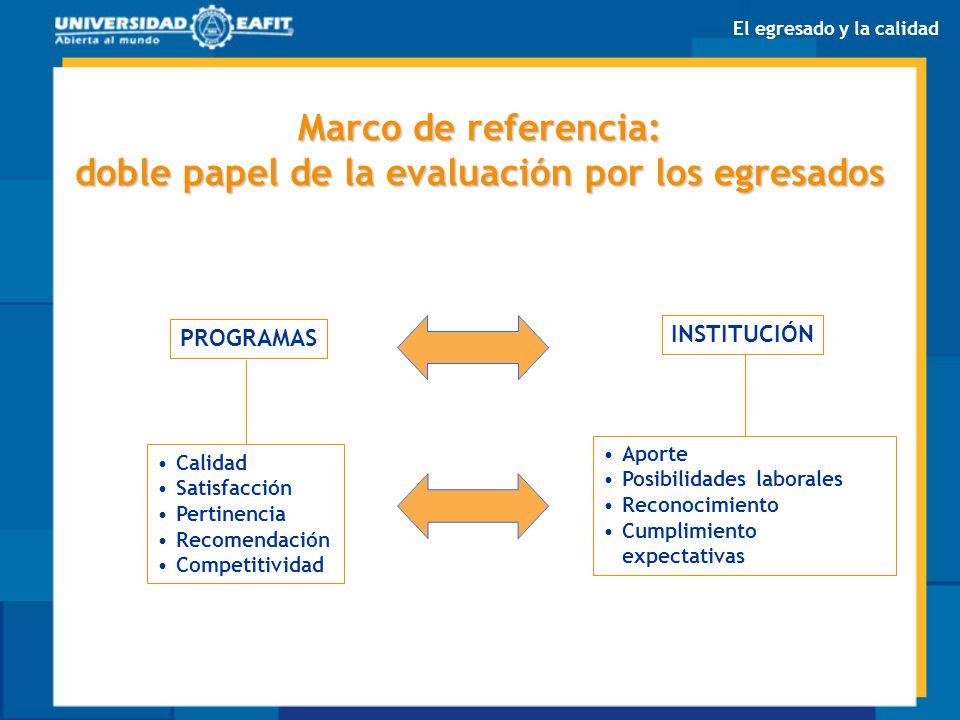 Marco de referencia: doble papel de la evaluación por los egresados PROGRAMAS INSTITUCIÓN Calidad Satisfacción Pertinencia Recomendación Competitivida