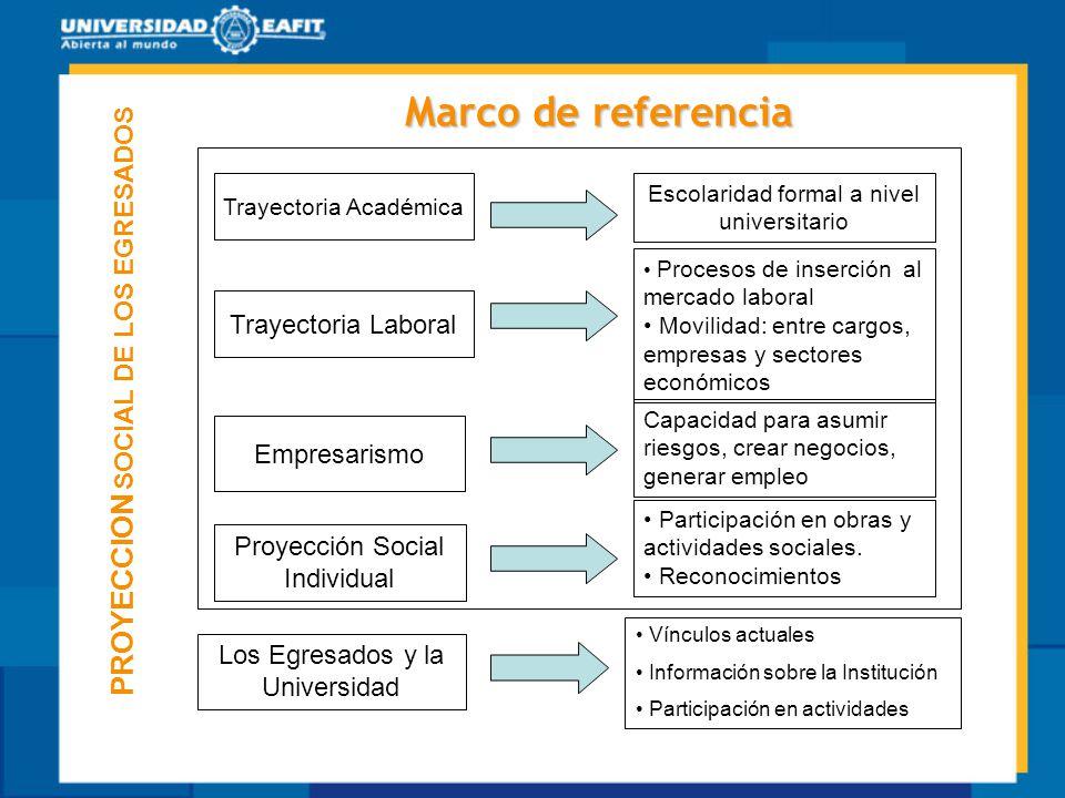 Marco de referencia Trayectoria Académica Trayectoria Laboral Escolaridad formal a nivel universitario Procesos de inserción al mercado laboral Movili