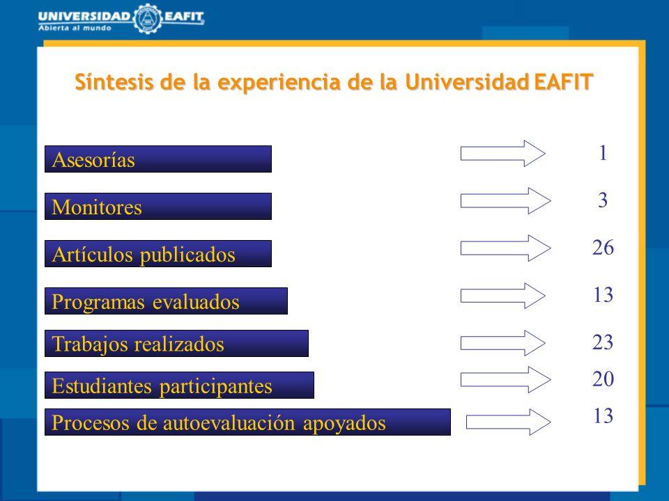 Estudiantes participantes Procesos de autoevaluación apoyados Artículos publicados Programas evaluados Asesorías Trabajos realizados Monitores 1 3 26