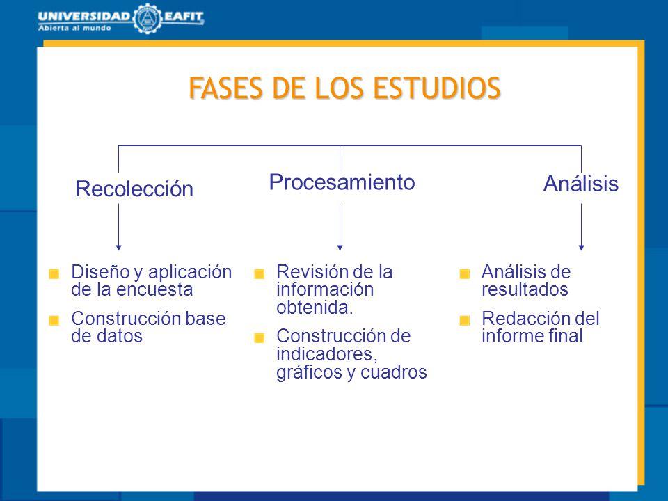 FASES DE LOS ESTUDIOS Recolección Diseño y aplicación de la encuesta Construcción base de datos Revisión de la información obtenida. Construcción de i