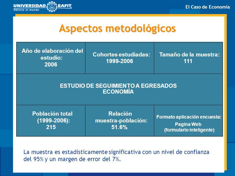 Aspectos metodológicos Cohortes estudiadas: 1999-2006 Tamaño de la muestra: 111 Población total (1999-2006): 215 Relación muestra-población: 51.6% For