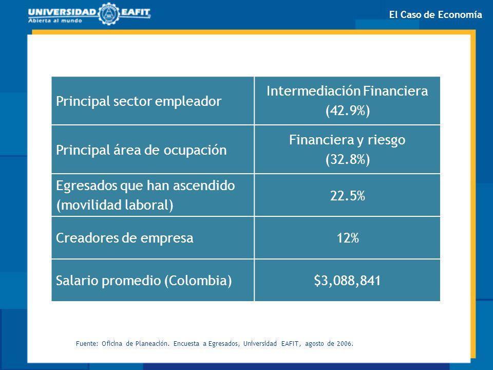 Principal sector empleador Intermediación Financiera (42.9%) Principal área de ocupación Financiera y riesgo (32.8%) Egresados que han ascendido (movi