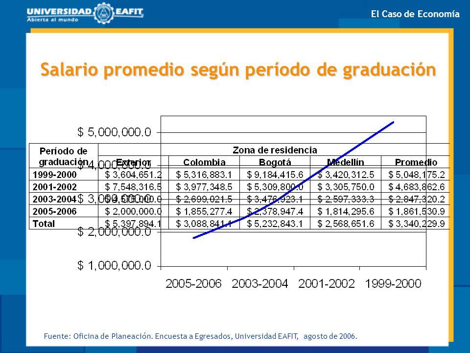 Salario promedio según período de graduación Fuente: Oficina de Planeación. Encuesta a Egresados, Universidad EAFIT, agosto de 2006. El Caso de Econom