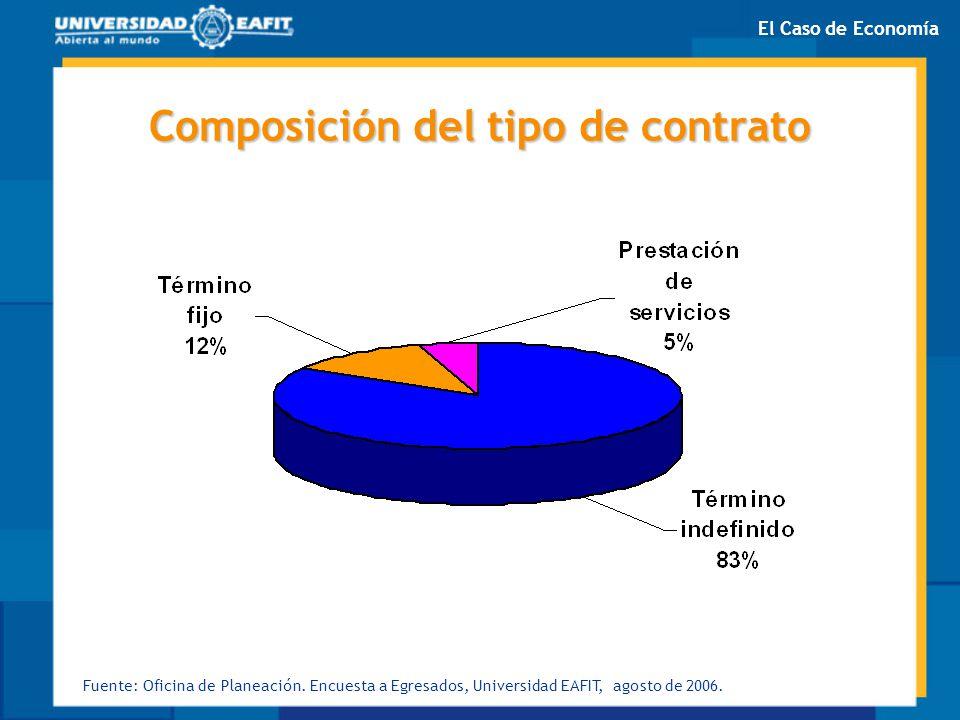 Composición del tipo de contrato Fuente: Oficina de Planeación. Encuesta a Egresados, Universidad EAFIT, agosto de 2006. El Caso de Economía