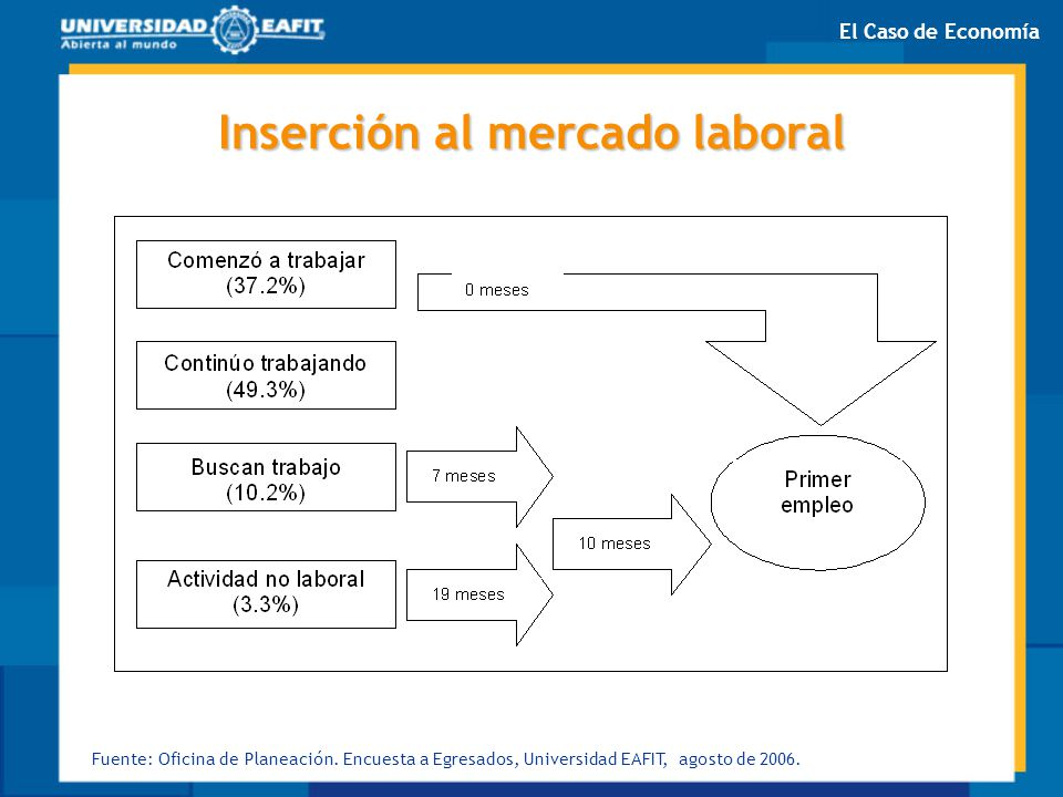 Inserción al mercado laboral Fuente: Oficina de Planeación. Encuesta a Egresados, Universidad EAFIT, agosto de 2006. El Caso de Economía
