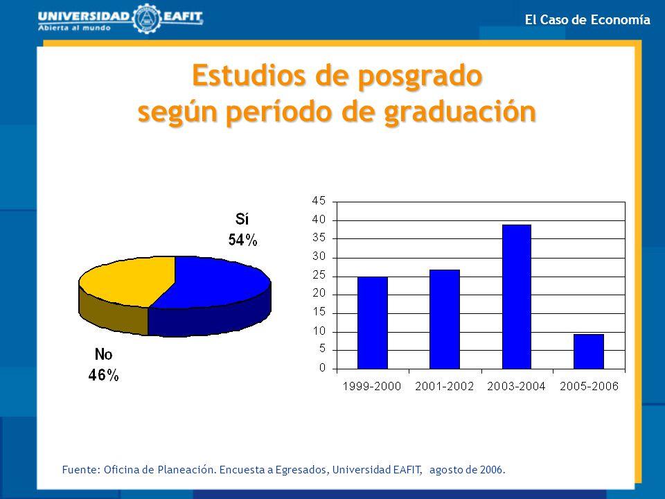 Estudios de posgrado según período de graduación Fuente: Oficina de Planeación. Encuesta a Egresados, Universidad EAFIT, agosto de 2006. El Caso de Ec