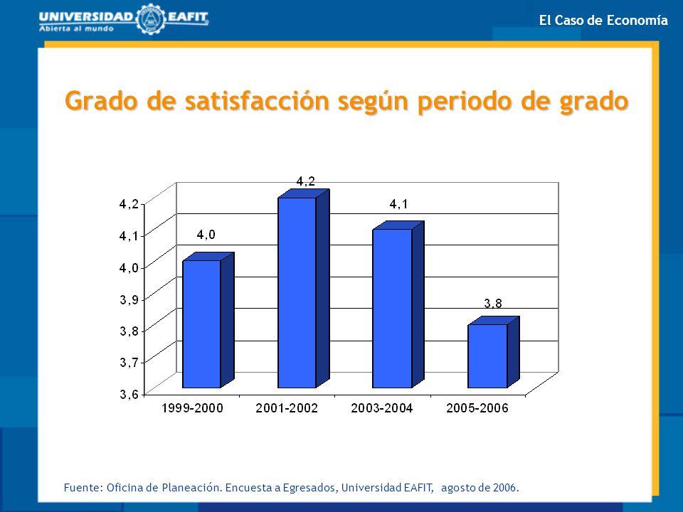 Grado de satisfacción según periodo de grado Fuente: Oficina de Planeación. Encuesta a Egresados, Universidad EAFIT, agosto de 2006. El Caso de Econom