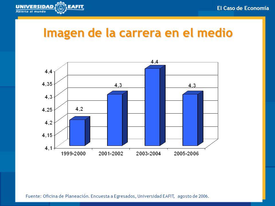 Imagen de la carrera en el medio Fuente: Oficina de Planeación. Encuesta a Egresados, Universidad EAFIT, agosto de 2006. El Caso de Economía
