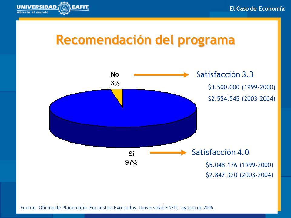Recomendación del programa Satisfacción 3.3 Satisfacción 4.0 $3.500.000 (1999-2000) $5.048.176 (1999-2000) $2.554.545 (2003-2004) $2.847.320 (2003-200