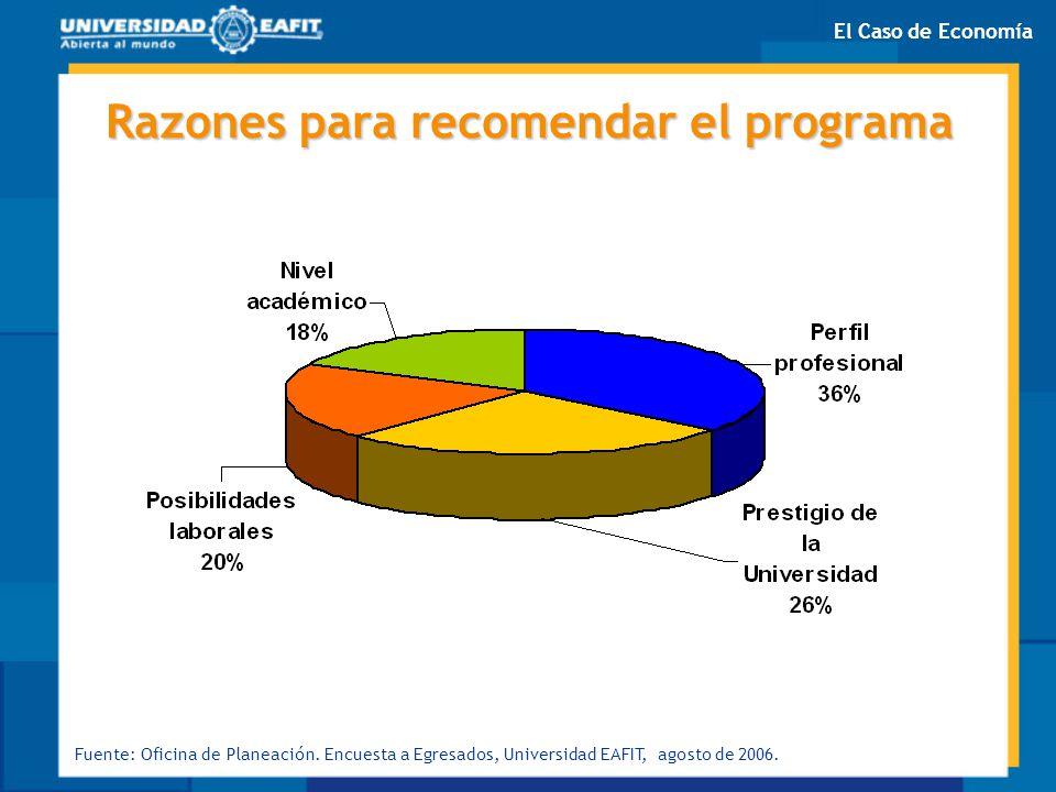 Razones para recomendar el programa Fuente: Oficina de Planeación. Encuesta a Egresados, Universidad EAFIT, agosto de 2006. El Caso de Economía
