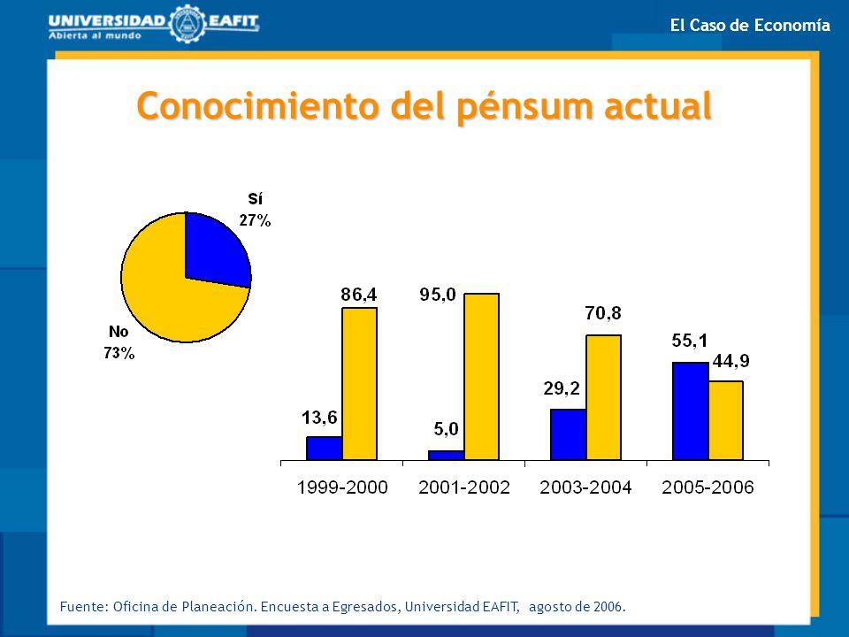 Conocimiento del pénsum actual Fuente: Oficina de Planeación. Encuesta a Egresados, Universidad EAFIT, agosto de 2006. El Caso de Economía
