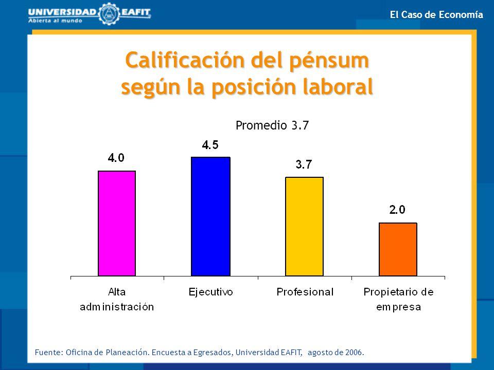 Calificación del pénsum según la posición laboral Promedio 3.7 Fuente: Oficina de Planeación. Encuesta a Egresados, Universidad EAFIT, agosto de 2006.