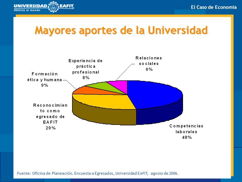 Mayores aportes de la Universidad Fuente: Oficina de Planeación. Encuesta a Egresados, Universidad EAFIT, agosto de 2006. El Caso de Economía