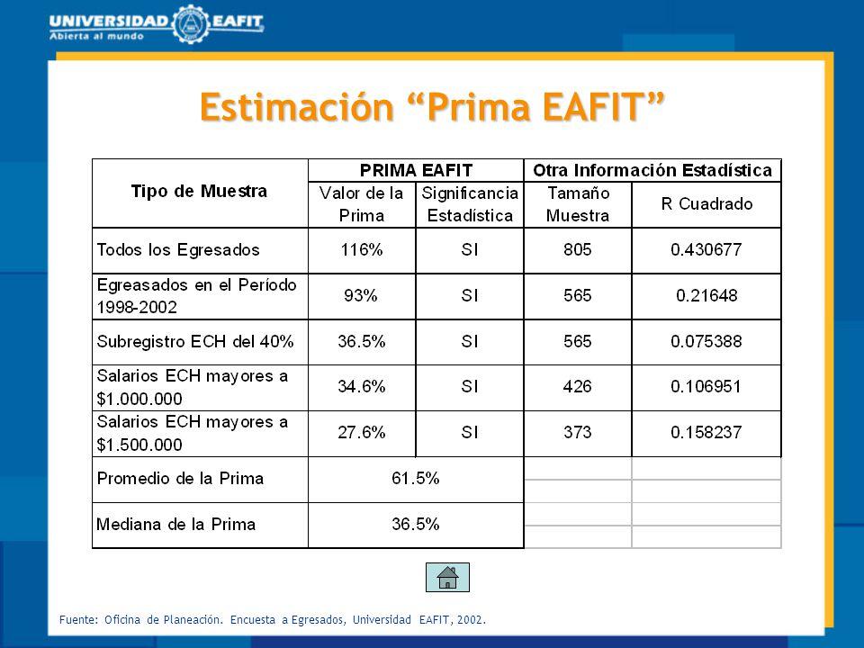 Estimación Prima EAFIT Fuente: Oficina de Planeación. Encuesta a Egresados, Universidad EAFIT, 2002.