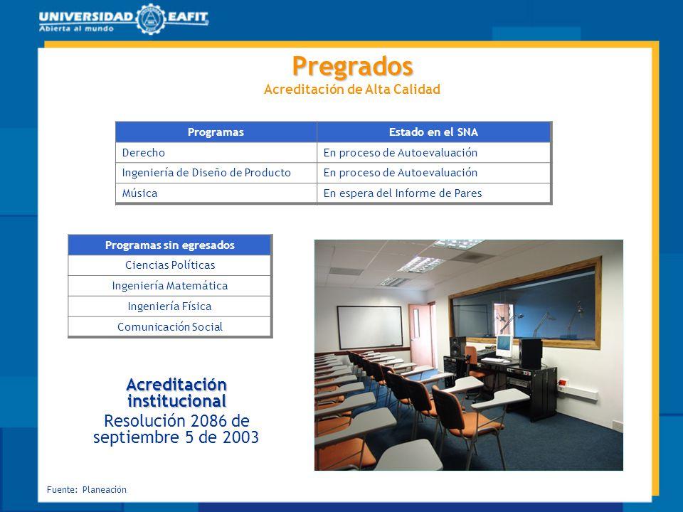 Grado de satisfacción según periodo de grado Fuente: Oficina de Planeación.