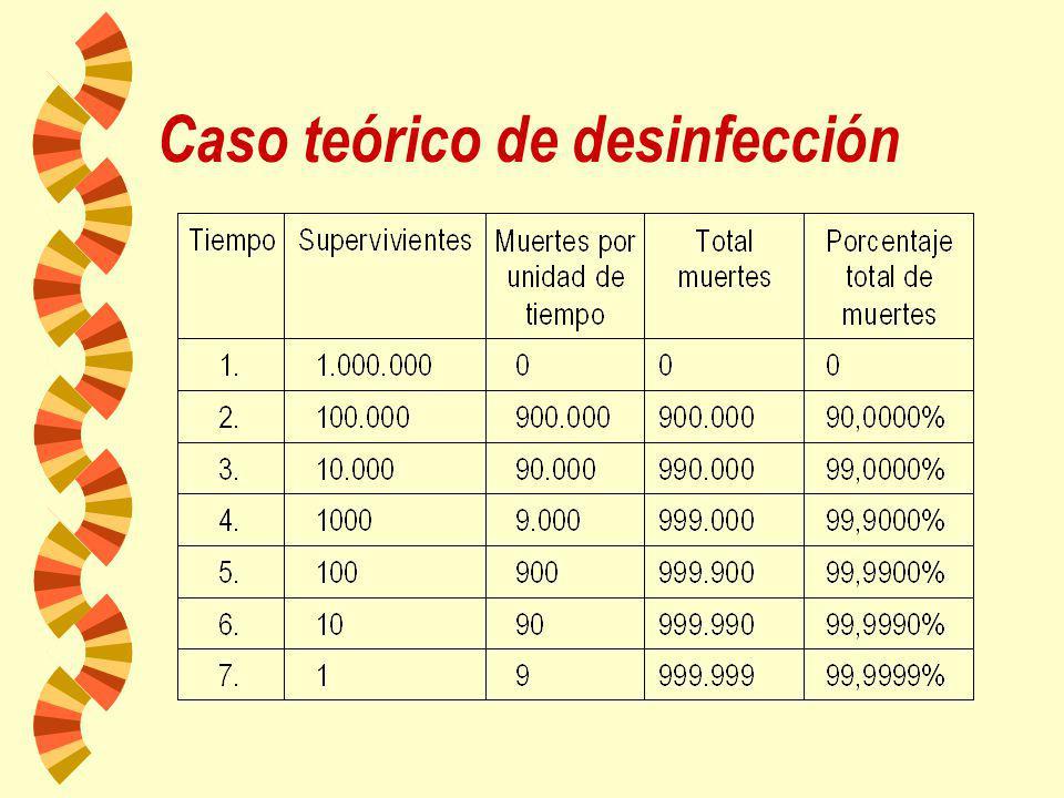 Criterio de muerte de un microorganismo: pérdida irreversible de la capacidad de reproducción en un medio adecuado. También implica destrucción de la