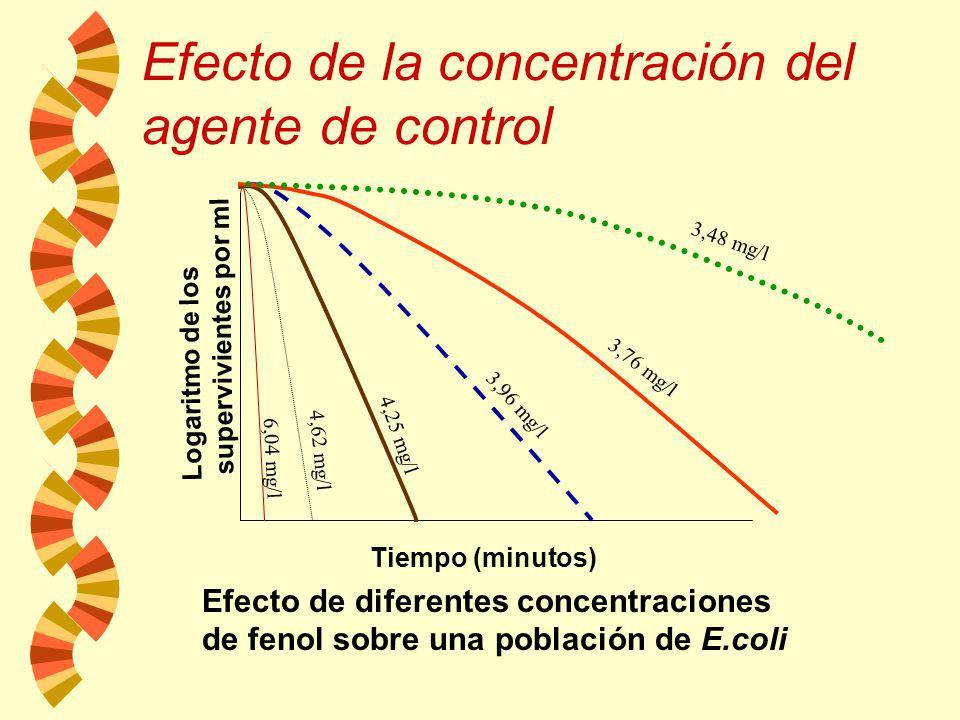 Disminución progresiva en el número de microorganismos sobrevivientes en función del tiempo de exposición al agente El tiempo de exposición. D: tiempo