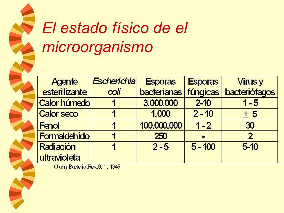 Tiempo La temperatura Logaritmo de los supervivientes por ml 42°C 38°C 35°C 30°C 32.5°C Efecto de la temperatura en el control de E.coli con fenol a u