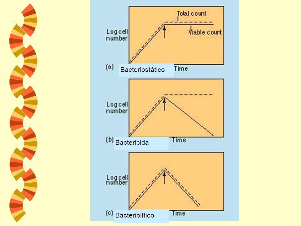 w La acción letal del calor es una relación de temperatura y tiempo afectada por muchas condiciones. Las esporas de Clostridium botulinum son destruid