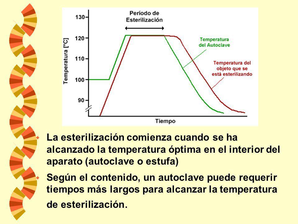No se deben esterilizar en el autoclave: w Sustancias que no se mezclan con el agua porque no pueden ser alcanzadas por el vapor sobreviviendo los mic