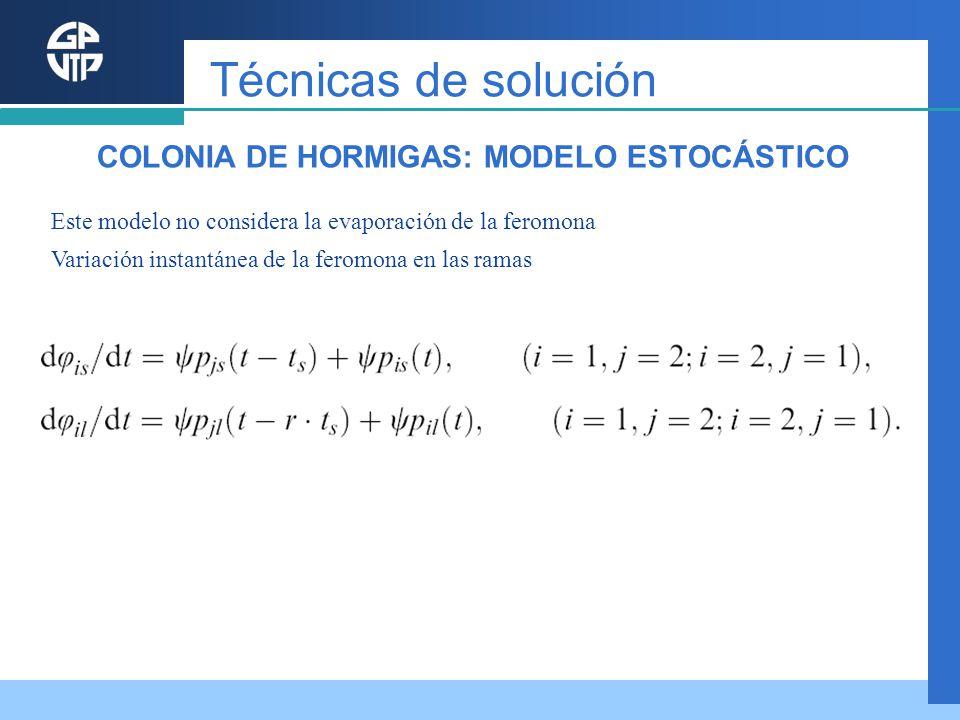 Este modelo no considera la evaporación de la feromona Variación instantánea de la feromona en las ramas Técnicas de solución COLONIA DE HORMIGAS: MOD
