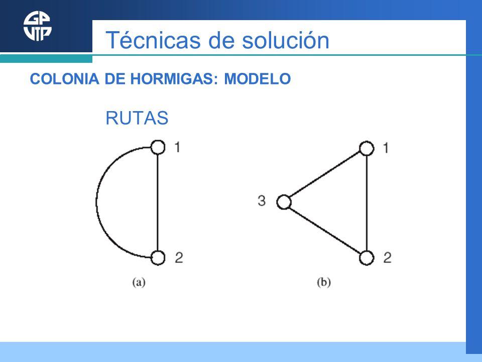 RUTAS Técnicas de solución COLONIA DE HORMIGAS: MODELO
