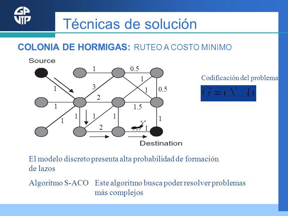 Este algoritmo busca poder resolver problemas más complejos Algoritmo S-ACO El modelo discreto presenta alta probabilidad de formación de lazos 1 3 1