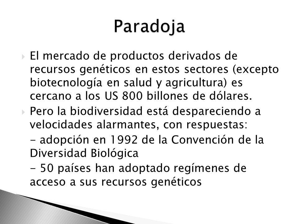 El mercado de productos derivados de recursos genéticos en estos sectores (excepto biotecnología en salud y agricultura) es cercano a los US 800 billo