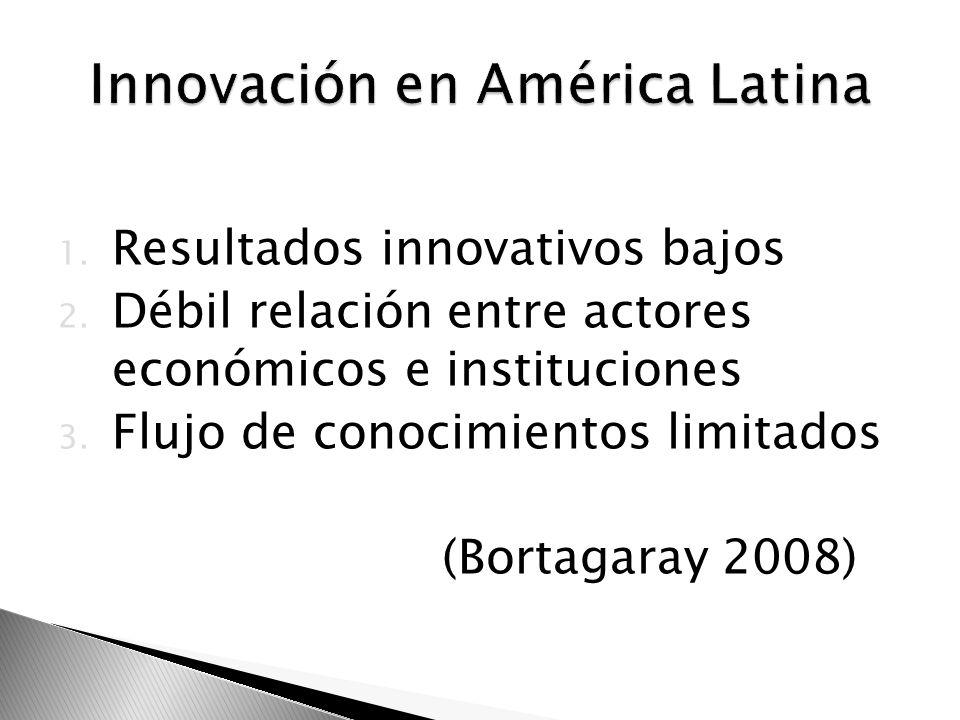 1. Resultados innovativos bajos 2. Débil relación entre actores económicos e instituciones 3. Flujo de conocimientos limitados (Bortagaray 2008)