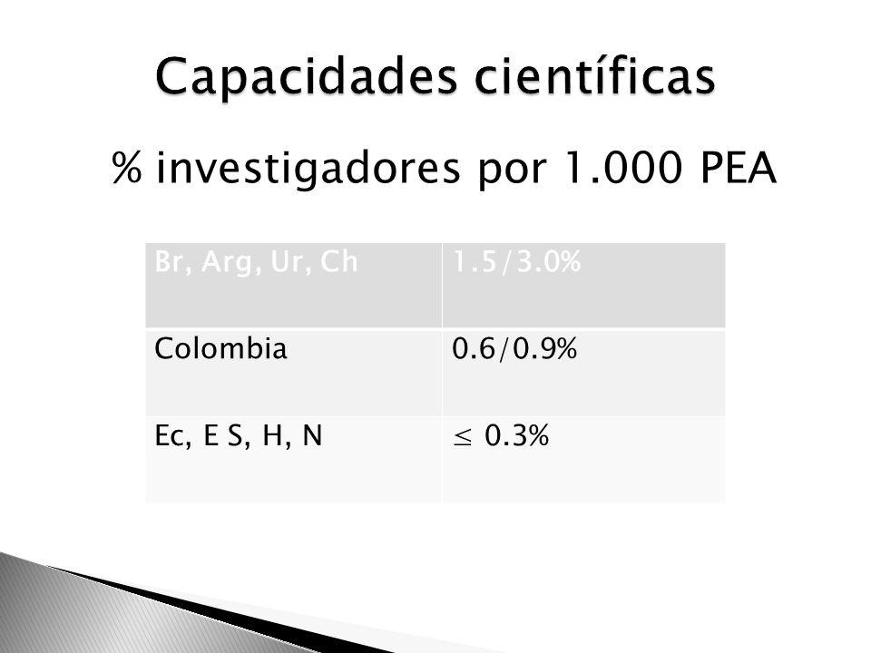 % investigadores por 1.000 PEA Br, Arg, Ur, Ch1.5/3.0% Colombia0.6/0.9% Ec, E S, H, N 0.3%