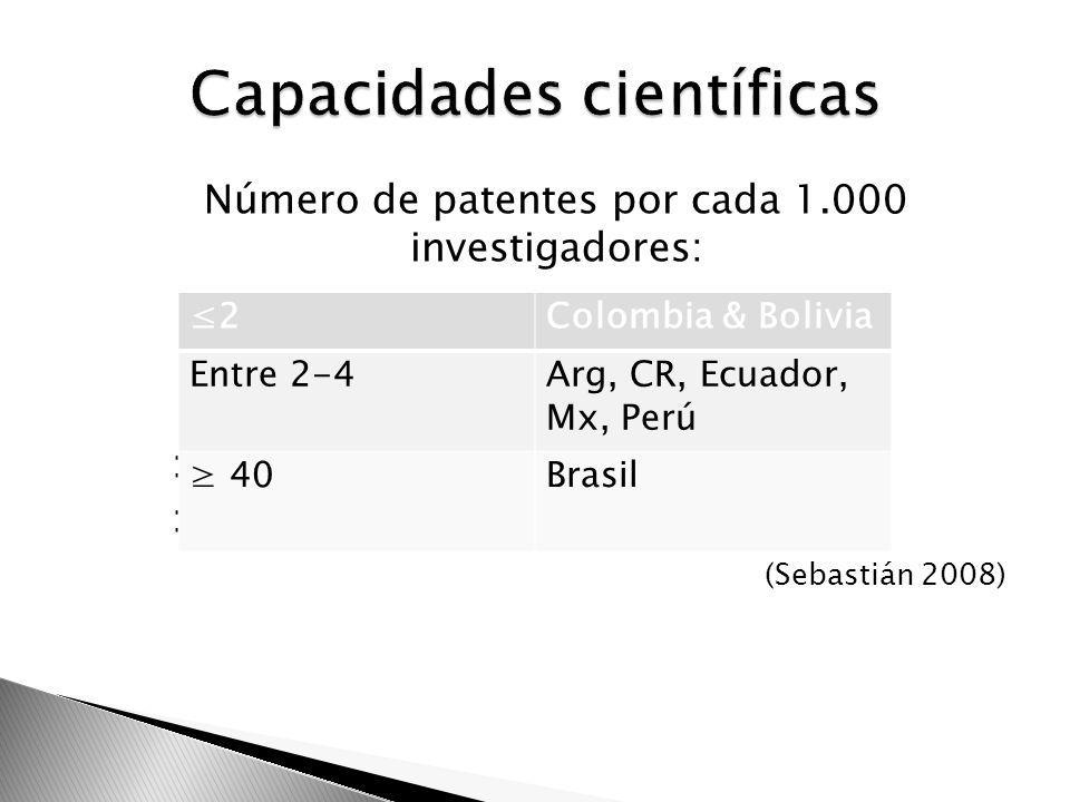 Número de patentes por cada 1.000 investigadores: : (Sebastián 2008) 2Colombia & Bolivia Entre 2-4Arg, CR, Ecuador, Mx, Perú 40Brasil