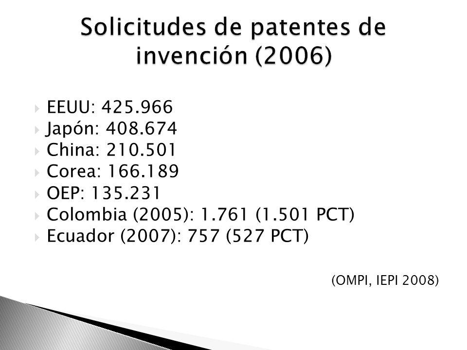 EEUU: 425.966 Japón: 408.674 China: 210.501 Corea: 166.189 OEP: 135.231 Colombia (2005): 1.761 (1.501 PCT) Ecuador (2007): 757 (527 PCT) (OMPI, IEPI 2