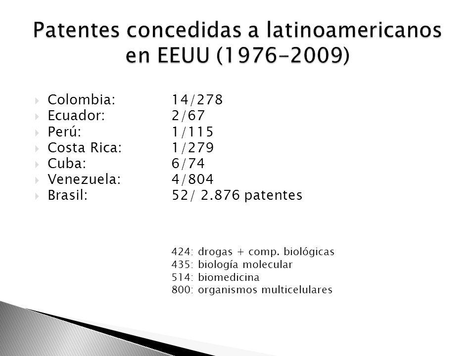 Colombia:14/278 Ecuador: 2/67 Perú: 1/115 Costa Rica: 1/279 Cuba: 6/74 Venezuela: 4/804 Brasil: 52/ 2.876 patentes 424: drogas + comp. biológicas 435: