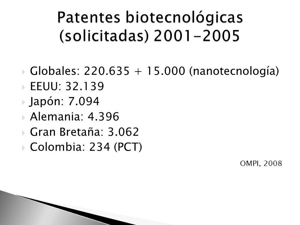Globales: 220.635 + 15.000 (nanotecnología) EEUU: 32.139 Japón: 7.094 Alemania: 4.396 Gran Bretaña: 3.062 Colombia: 234 (PCT) OMPI, 2008