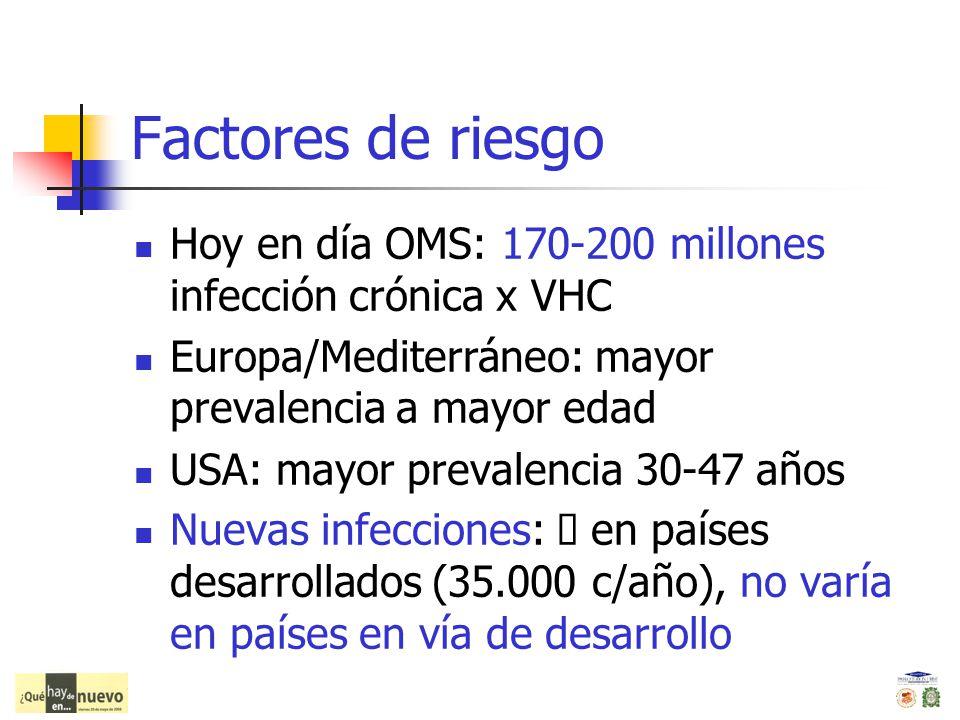 Factores de riesgo Hoy en día OMS: 170-200 millones infección crónica x VHC Europa/Mediterráneo: mayor prevalencia a mayor edad USA: mayor prevalencia