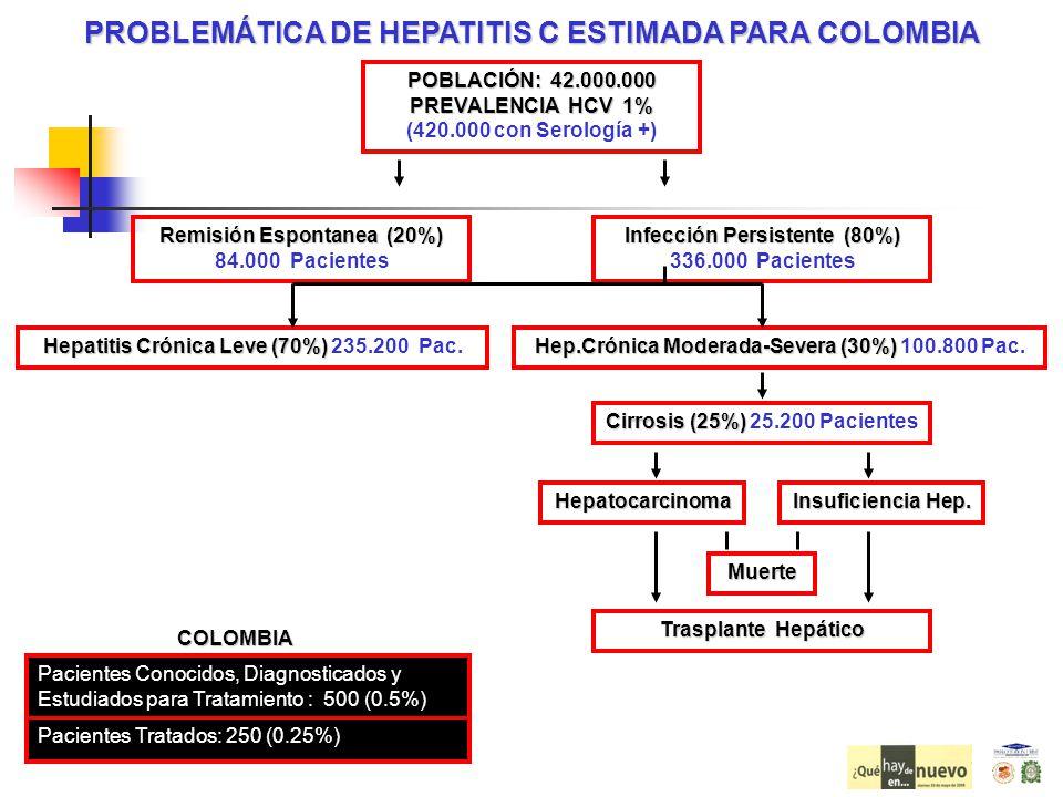 PROBLEMÁTICA DE HEPATITIS C ESTIMADA PARA COLOMBIA POBLACIÓN: 42.000.000 PREVALENCIA HCV 1% POBLACIÓN: 42.000.000 PREVALENCIA HCV 1% (420.000 con Sero