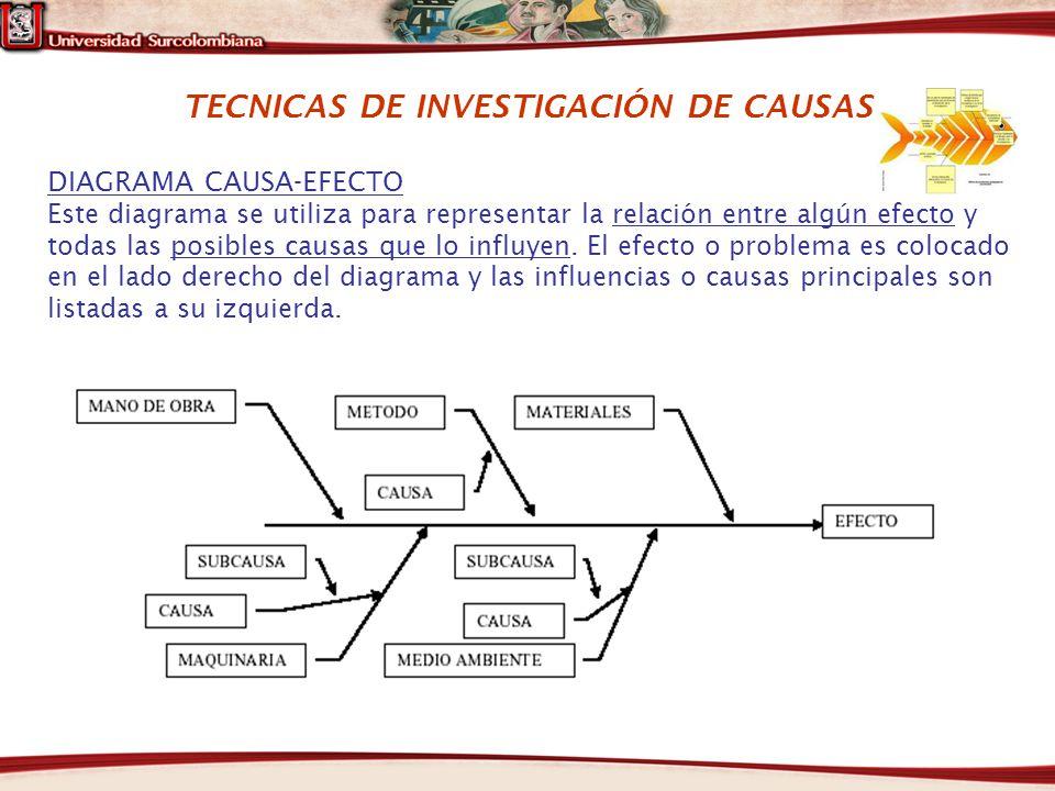 TECNICAS DE INVESTIGACIÓN DE CAUSAS DIAGRAMA CAUSA-EFECTO Este diagrama se utiliza para representar la relación entre algún efecto y todas las posible
