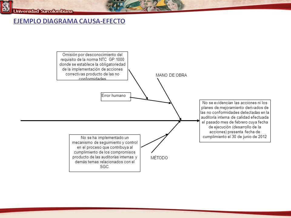 EJEMPLO DIAGRAMA CAUSA-EFECTO No se evidencian las acciones ni los planes de mejoramiento derivados de las no conformidades detectadas en la auditoría