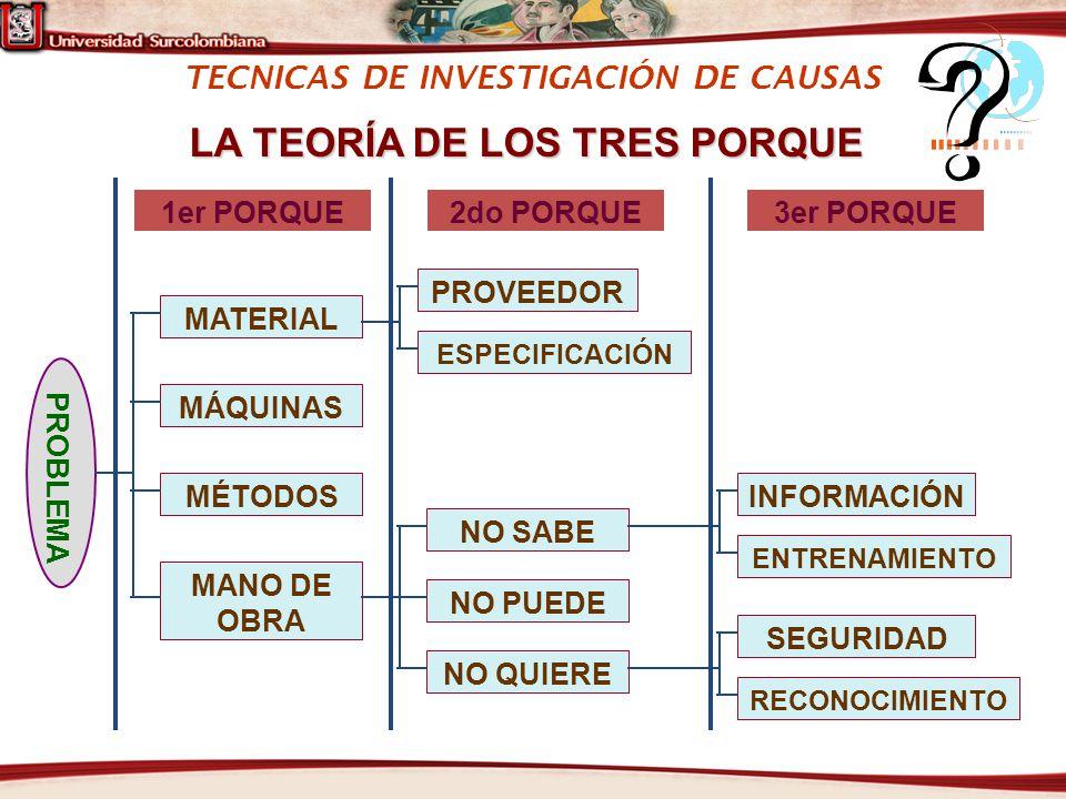 TECNICAS DE INVESTIGACIÓN DE CAUSAS LA TEORÍA DE LOS TRES PORQUE 1er PORQUE MATERIAL PROBLEMA MÁQUINAS MÉTODOS MANO DE OBRA 2do PORQUE PROVEEDOR ESPEC
