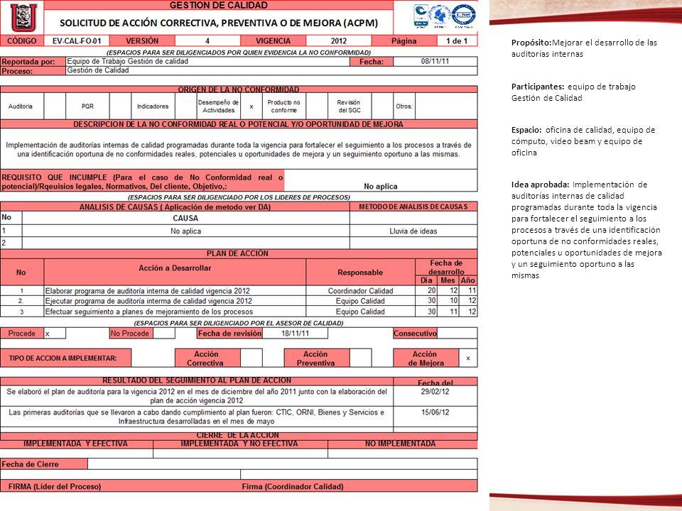 Propósito:Mejorar el desarrollo de las auditorías internas Participantes: equipo de trabajo Gestión de Calidad Espacio: oficina de calidad, equipo de