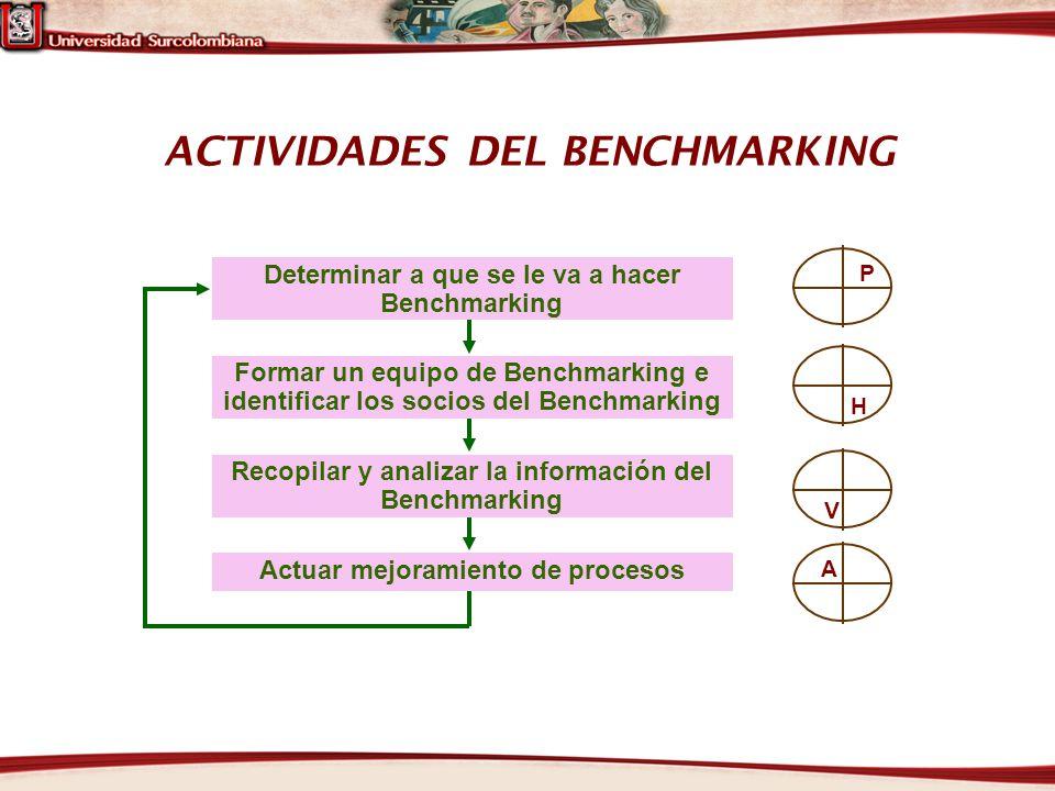 ACTIVIDADES DEL BENCHMARKING P H V A Determinar a que se le va a hacer Benchmarking Formar un equipo de Benchmarking e identificar los socios del Benc