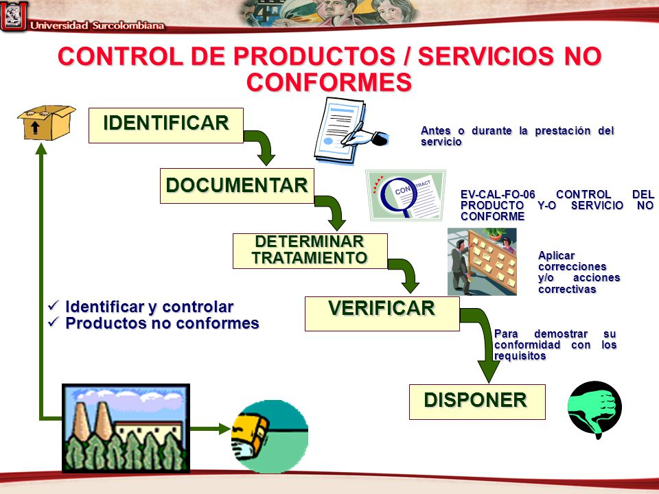CONTROL DE PRODUCTOS / SERVICIOS NO CONFORMES IDENTIFICAR DOCUMENTAR DETERMINARTRATAMIENTO VERIFICAR DISPONER Para demostrar su conformidad con los re