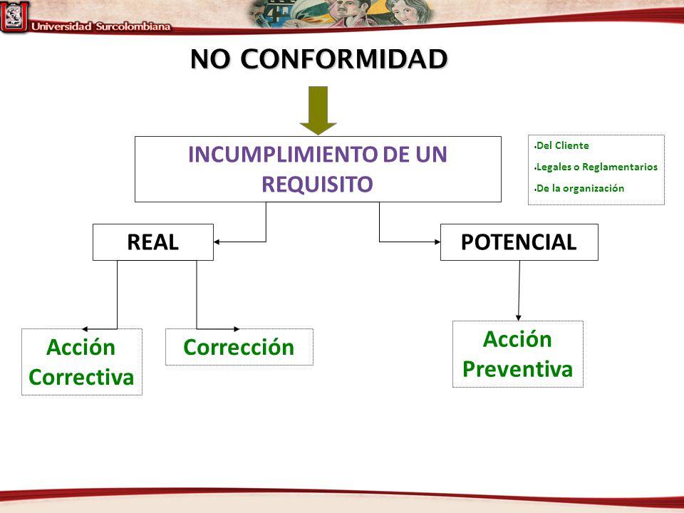 NO CONFORMIDAD REAL INCUMPLIMIENTO DE UN REQUISITO POTENCIAL Acción Correctiva Corrección Acción Preventiva Del Cliente Legales o Reglamentarios De la
