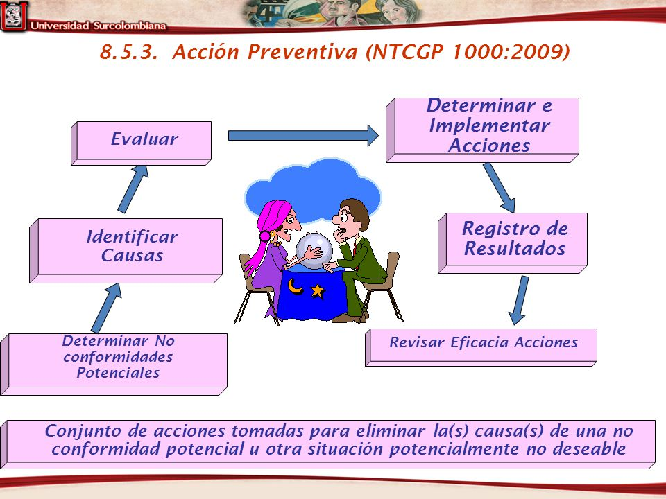 8.5.3. Acción Preventiva (NTCGP 1000:2009) Registro de Resultados Revisar Eficacia Acciones Determinar No conformidades Potenciales Conjunto de accion