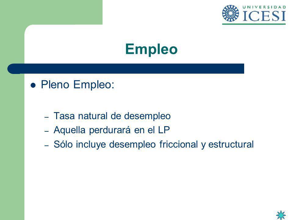 Empleo Pleno Empleo: – Tasa natural de desempleo – Aquella perdurará en el LP – Sólo incluye desempleo friccional y estructural