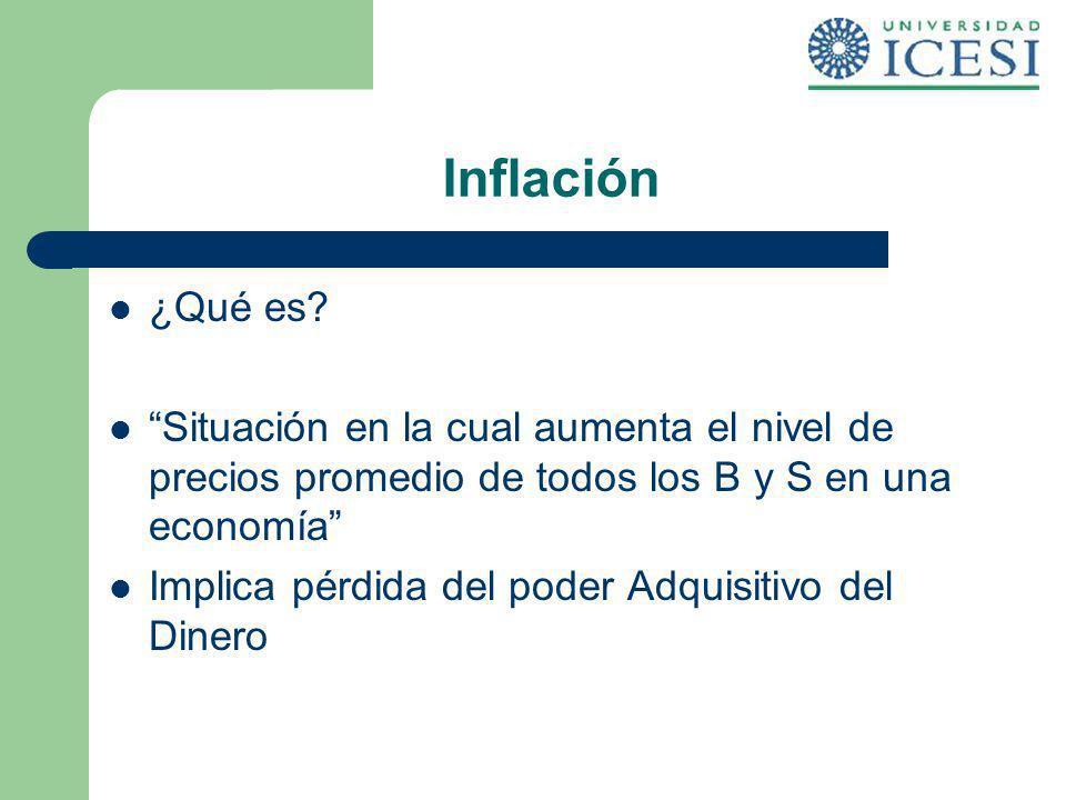 Inflación ¿Qué es? Situación en la cual aumenta el nivel de precios promedio de todos los B y S en una economía Implica pérdida del poder Adquisitivo