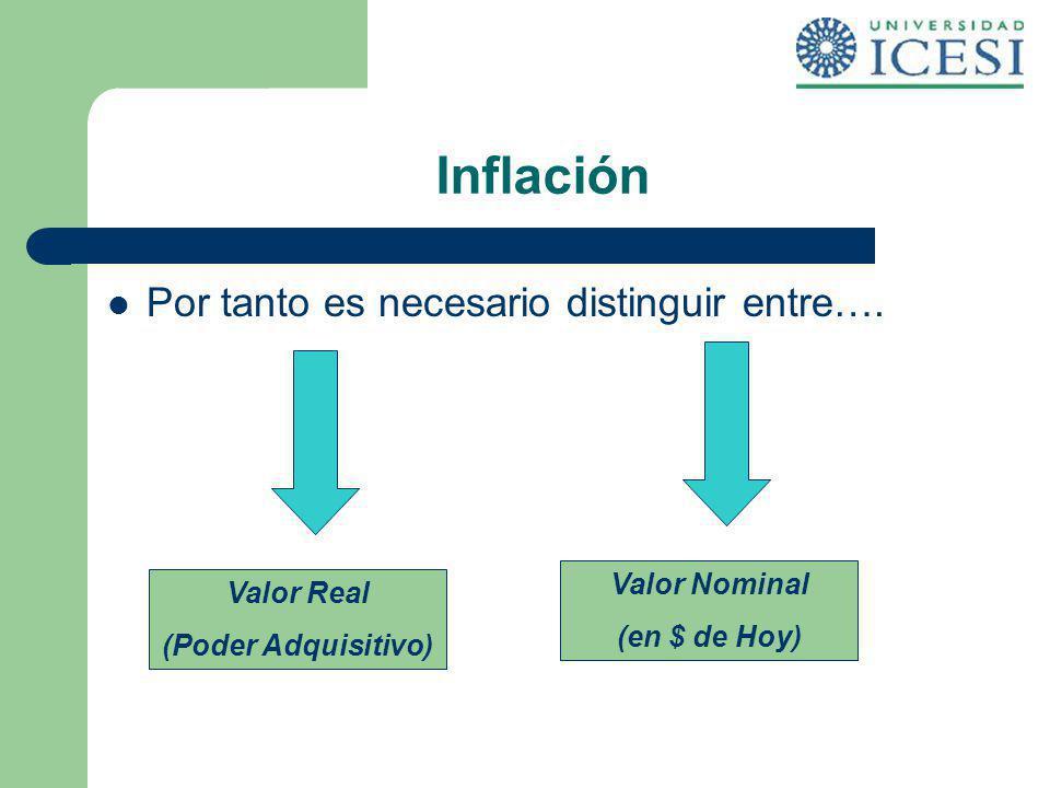 Inflación Por tanto es necesario distinguir entre…. Valor Real (Poder Adquisitivo) Valor Nominal (en $ de Hoy)