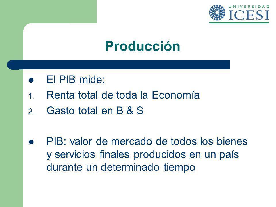 Producción El PIB mide: 1. Renta total de toda la Economía 2. Gasto total en B & S PIB: valor de mercado de todos los bienes y servicios finales produ
