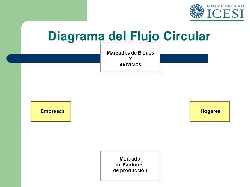 Diagrama del Flujo Circular Marcados de Bienes Y Servicios Mercado de Factores de producción EmpresasHogares