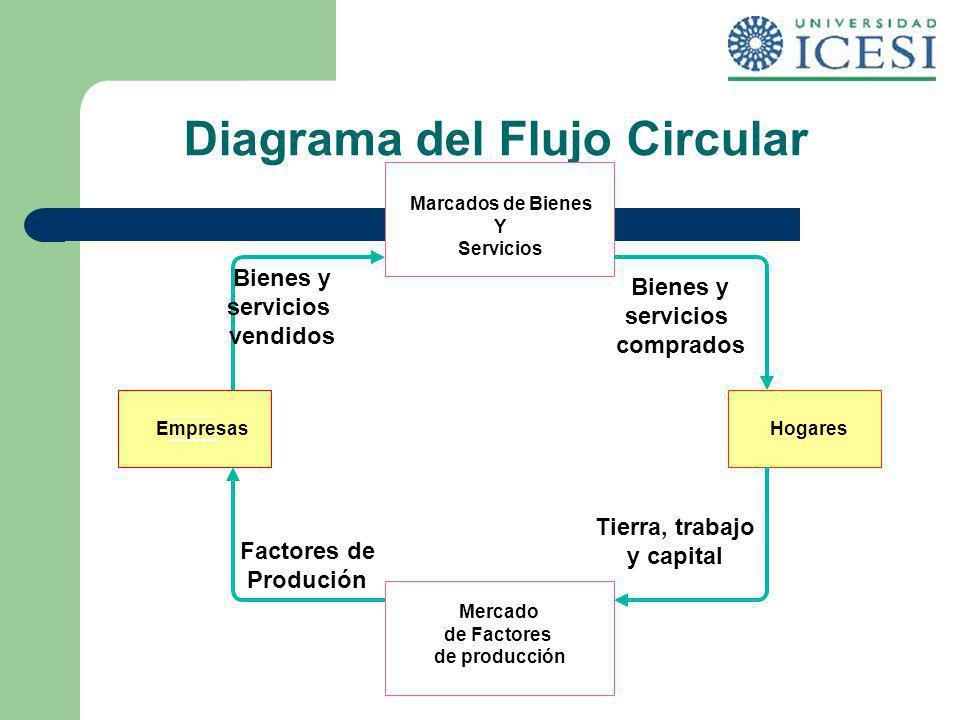Diagrama del Flujo Circular Marcados de Bienes Y Servicios Mercado de Factores de producción EmpresasHogares Bienes y servicios vendidos Bienes y serv